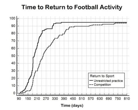 サッカーの復帰